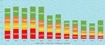 Bình Dương: Số ca mắc xu hướng giảm mạnh